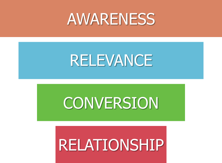 relationship based sales funnel
