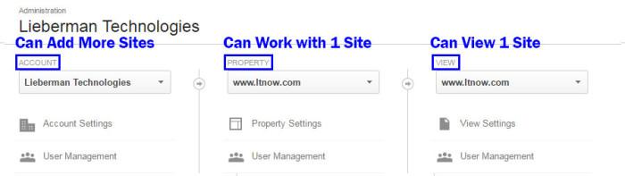 Google Analytics Share User Access
