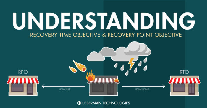 Understanding Recovery Time Objective and Recovery Point Objective